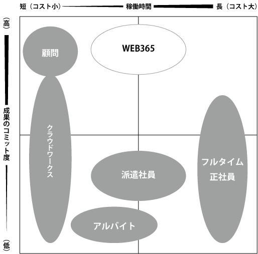 WEB担当者の比較