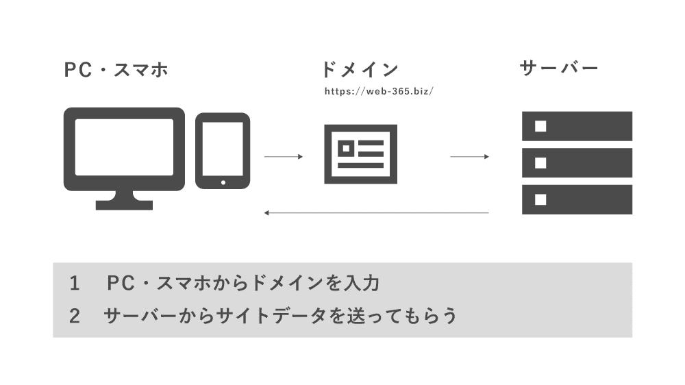 Webサイトの流れ_01