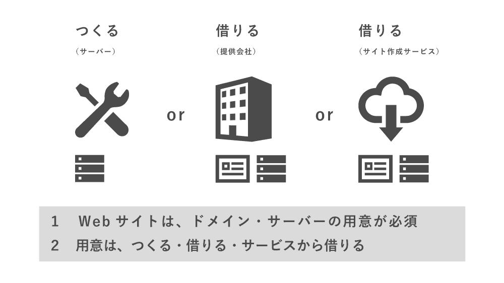 ドメインとサーバーの用意の選択肢