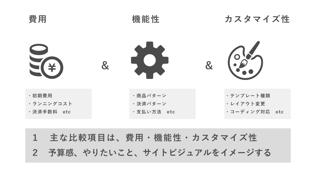 ECサイトの主な比較3項目