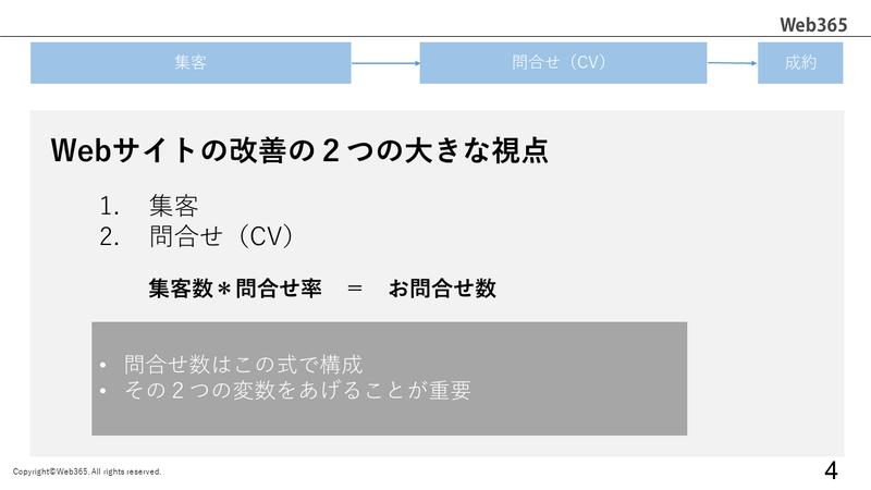 Webサイト運用の全体像_2