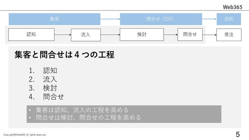 Webサイト運用の全体像_3