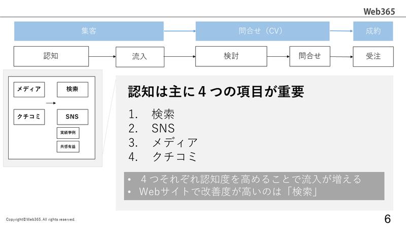 Webサイト運用の全体像_4