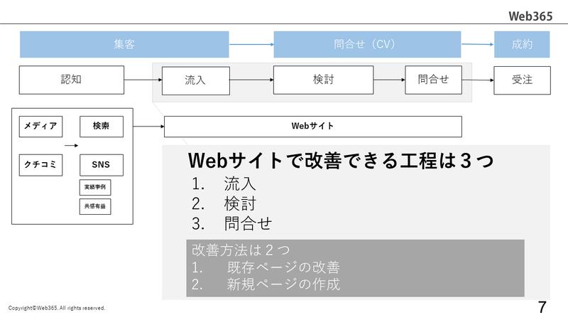 Webサイト運用の全体像_5