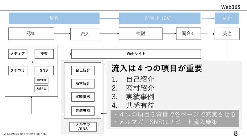 Webサイト運用の全体像_6