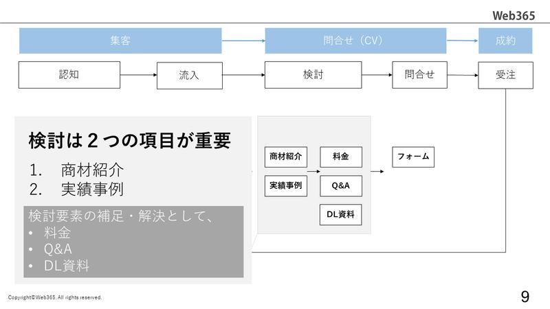 Webサイト運用の全体像_7
