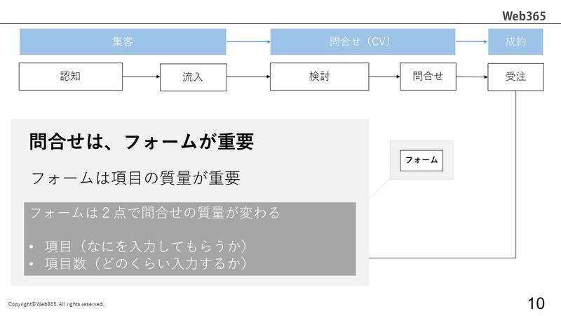 Webサイト運用の全体像_9